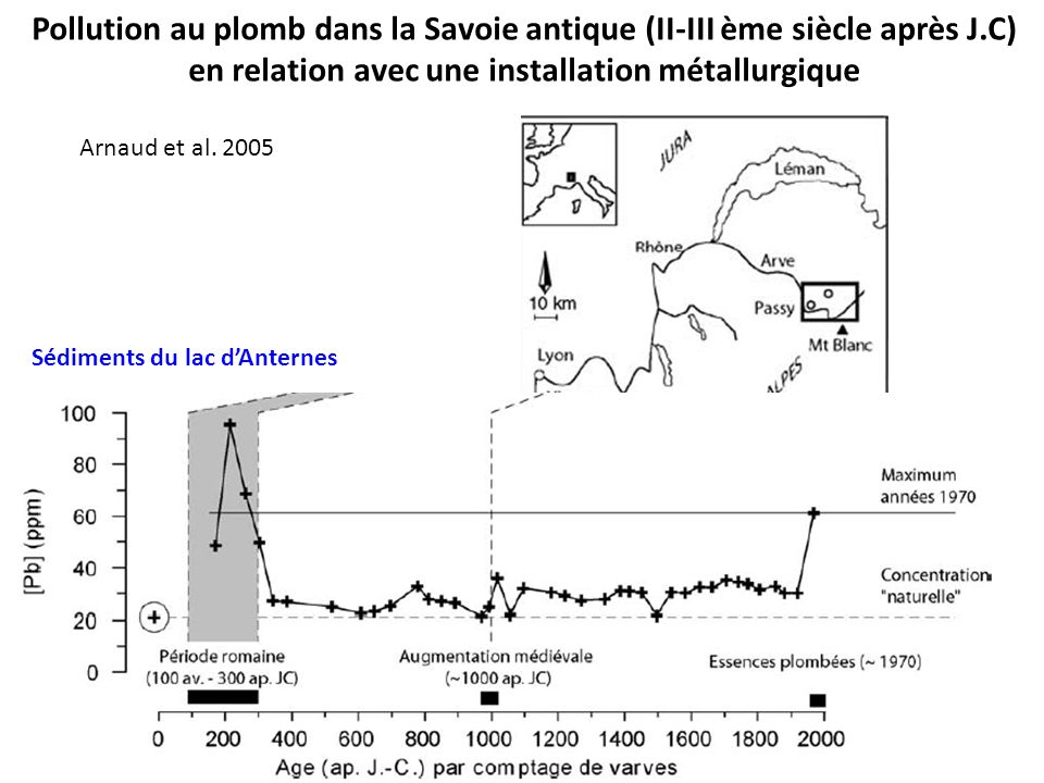 Pollution au plomb dans la Savoie antique (II-III ème siècle après J