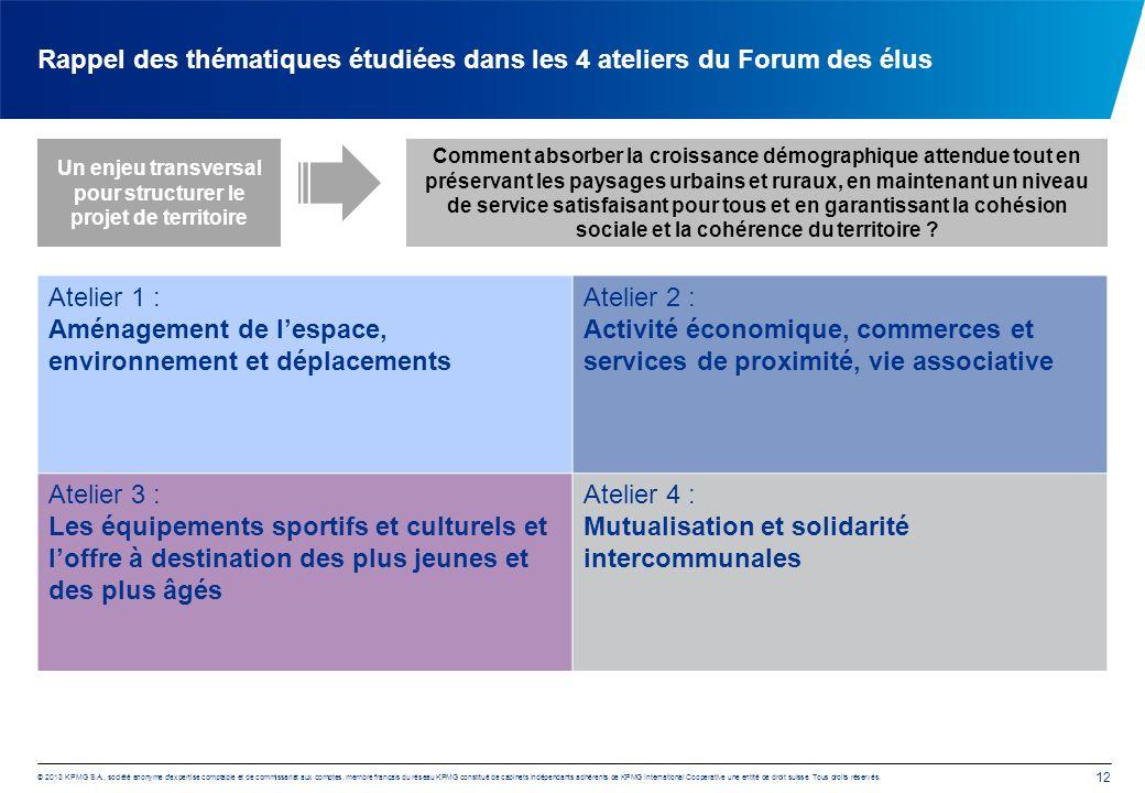 Rappel des thématiques étudiées dans les 4 ateliers du Forum des élus