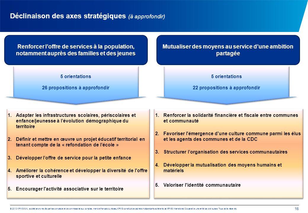 Déclinaison des axes stratégiques (à approfondir)