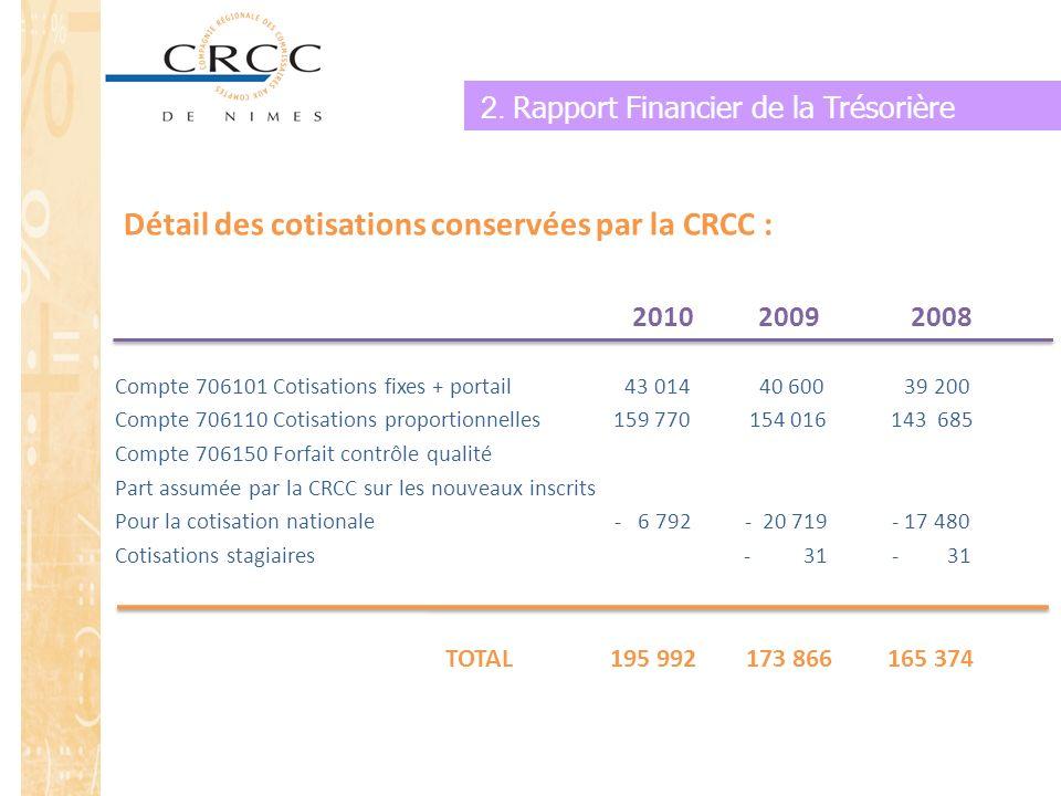 Détail des cotisations conservées par la CRCC :