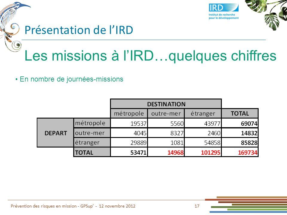 Les missions à l'IRD…quelques chiffres