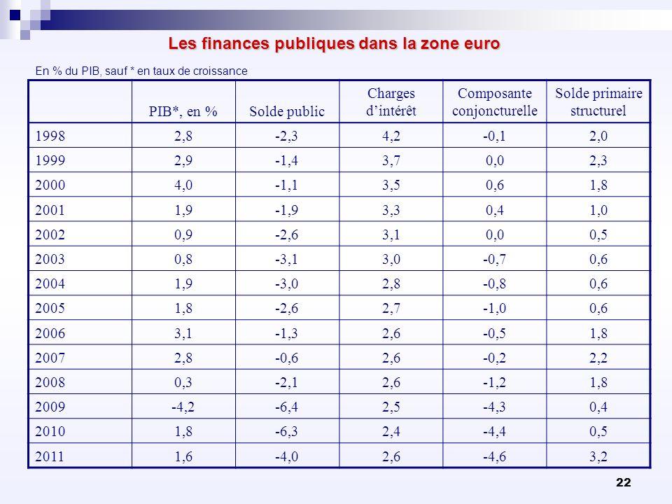 Les finances publiques dans la zone euro