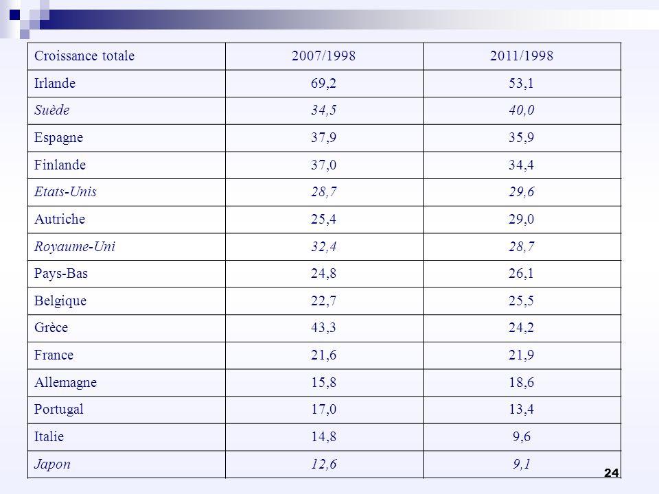 Croissance totale2007/1998. 2011/1998. Irlande. 69,2. 53,1. Suède. 34,5. 40,0. Espagne. 37,9. 35,9.