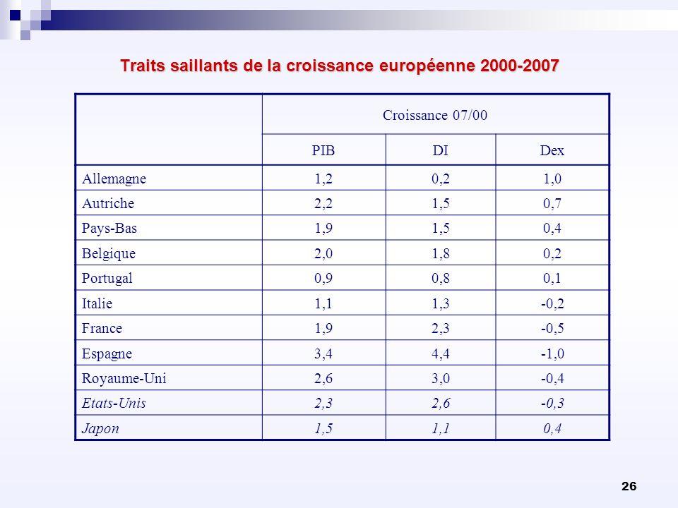 Traits saillants de la croissance européenne 2000-2007