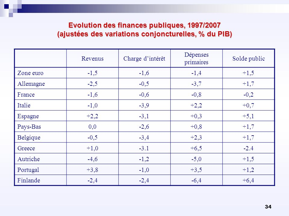 Evolution des finances publiques, 1997/2007 (ajustées des variations conjoncturelles, % du PIB)