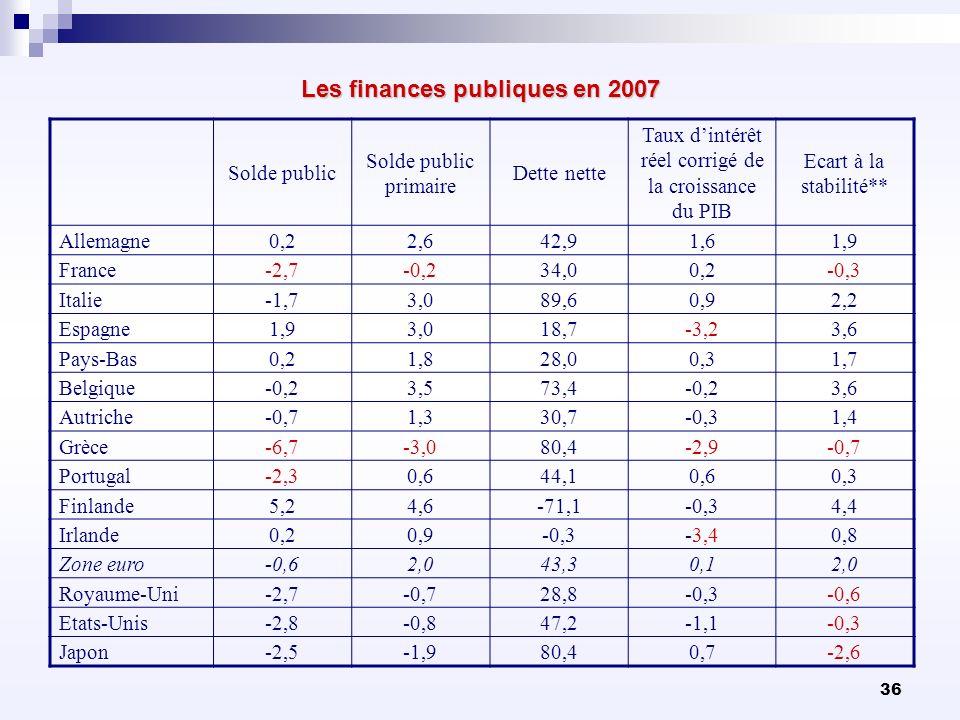Les finances publiques en 2007