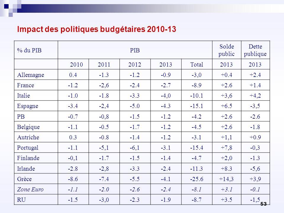 Impact des politiques budgétaires 2010-13