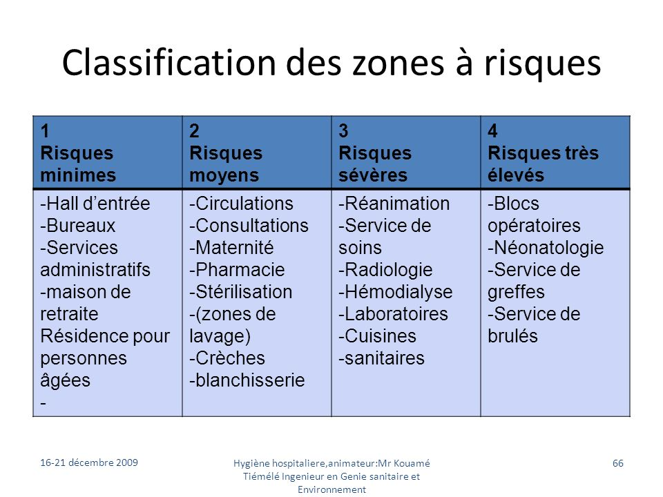 Classification des zones à risques