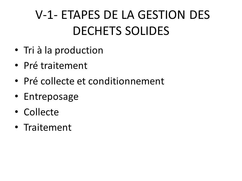 V-1- ETAPES DE LA GESTION DES DECHETS SOLIDES