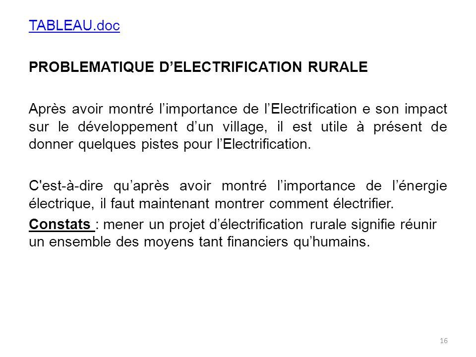 TABLEAU.doc PROBLEMATIQUE D'ELECTRIFICATION RURALE Après avoir montré l'importance de l'Electrification e son impact sur le développement d'un village, il est utile à présent de donner quelques pistes pour l'Electrification.