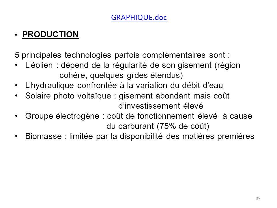 GRAPHIQUE.doc - PRODUCTION. 5 principales technologies parfois complémentaires sont : L'éolien : dépend de la régularité de son gisement (région.