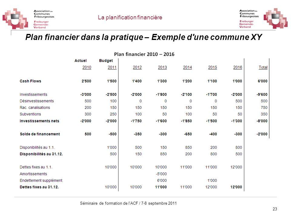 Plan financier dans la pratique – Exemple d une commune XY