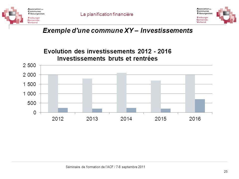 Exemple d une commune XY – Investissements