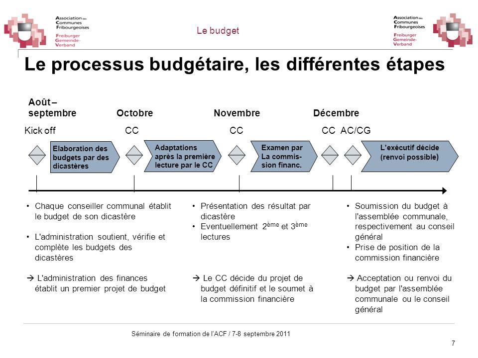 Le processus budgétaire, les différentes étapes