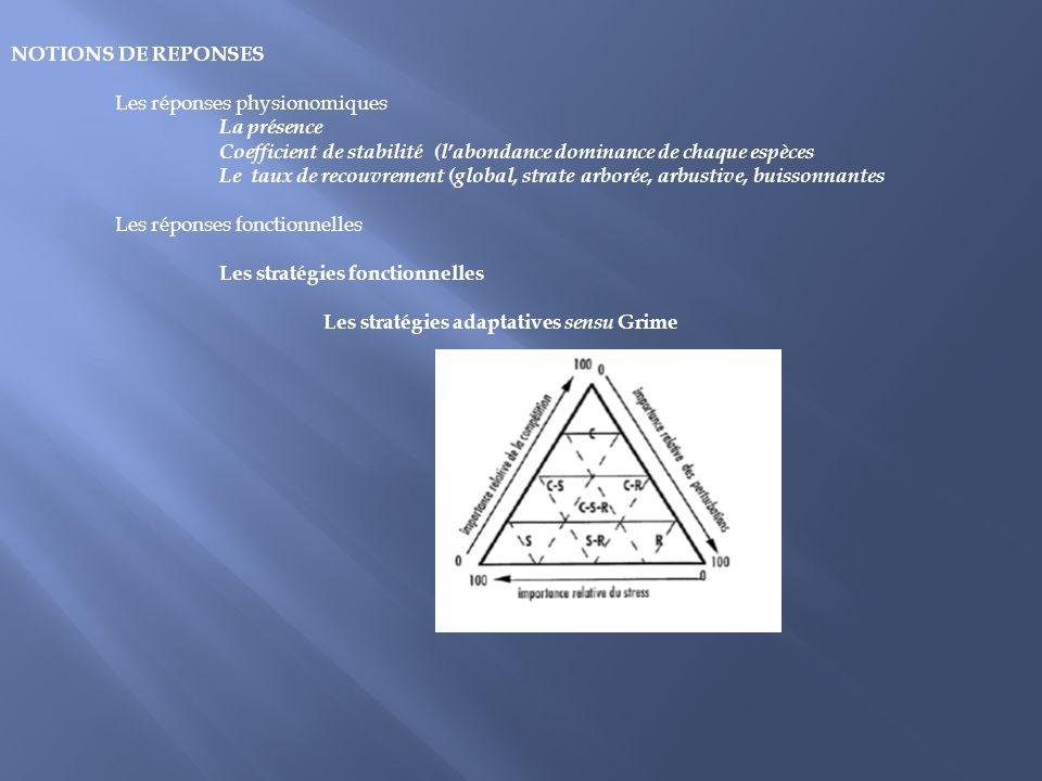 NOTIONS DE REPONSES Les réponses physionomiques. La présence Coefficient de stabilité (l'abondance dominance de chaque espèces.