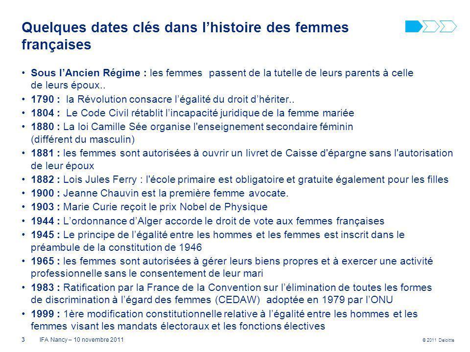 Quelques dates clés dans l'histoire des femmes françaises