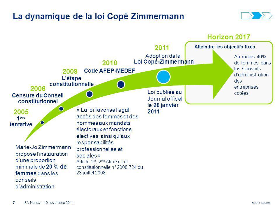 La dynamique de la loi Copé Zimmermann