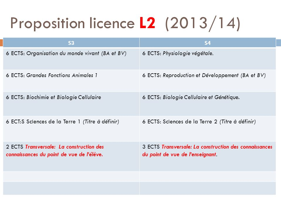 Proposition licence L2 (2013/14)