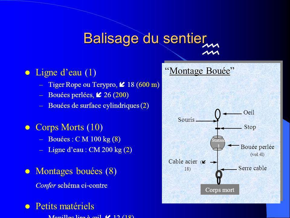 Balisage du sentier Ligne d'eau (1) Corps Morts (10)