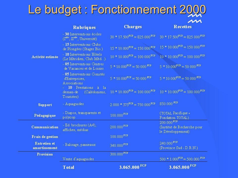 Le budget : Fonctionnement 2000