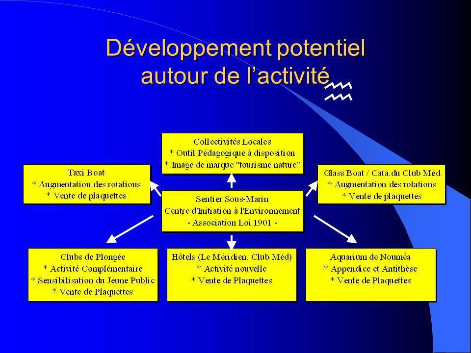 Développement potentiel autour de l'activité