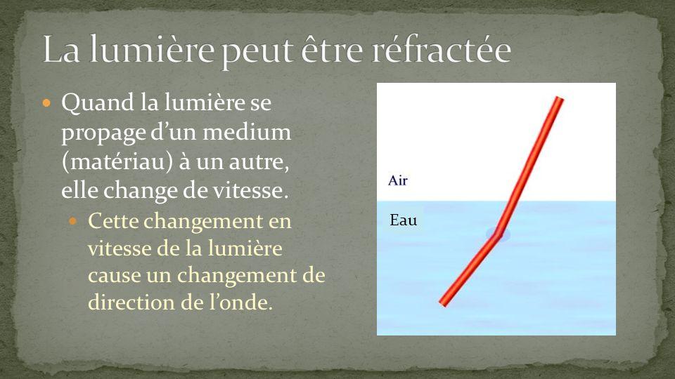 La lumière peut être réfractée