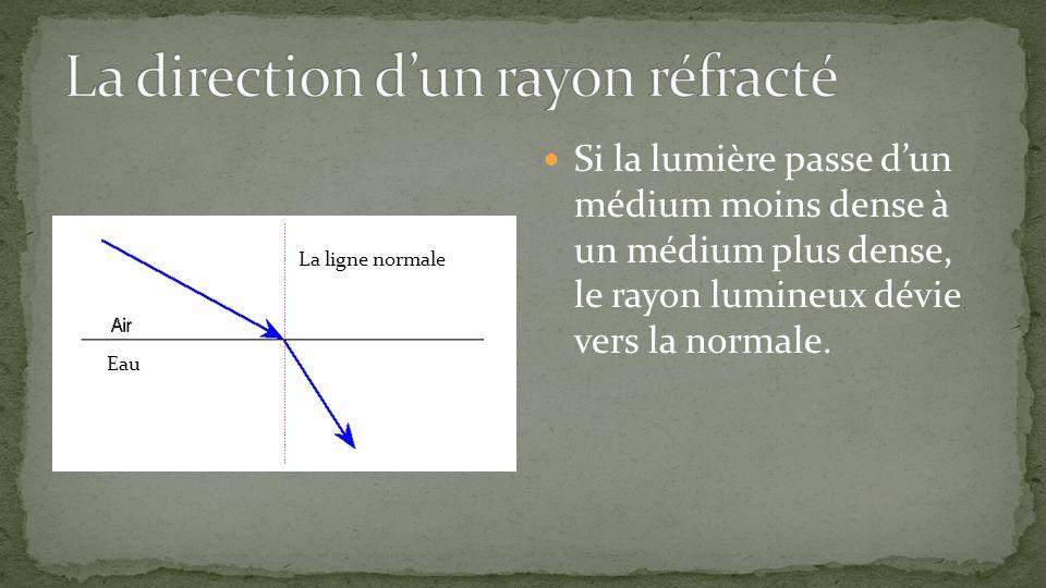 La direction d'un rayon réfracté