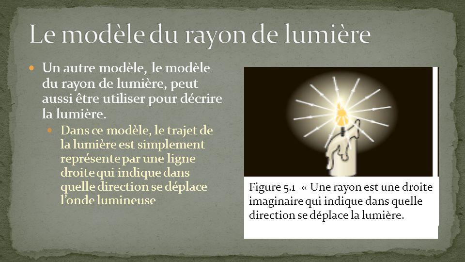 Le modèle du rayon de lumière