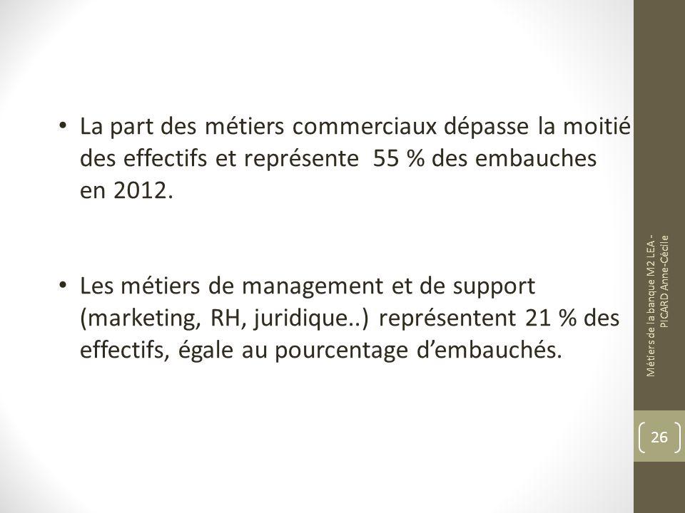 La part des métiers commerciaux dépasse la moitié des effectifs et représente 55 % des embauches en 2012.