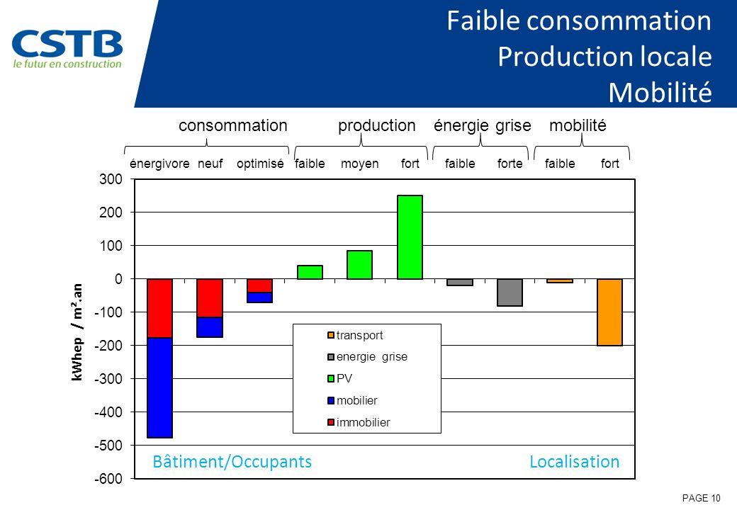 Faible consommation Production locale Mobilité