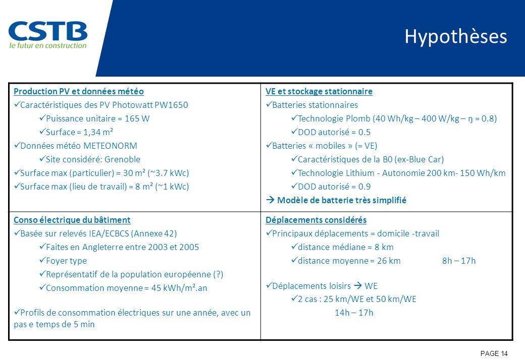 Hypothèses Production PV et données météo