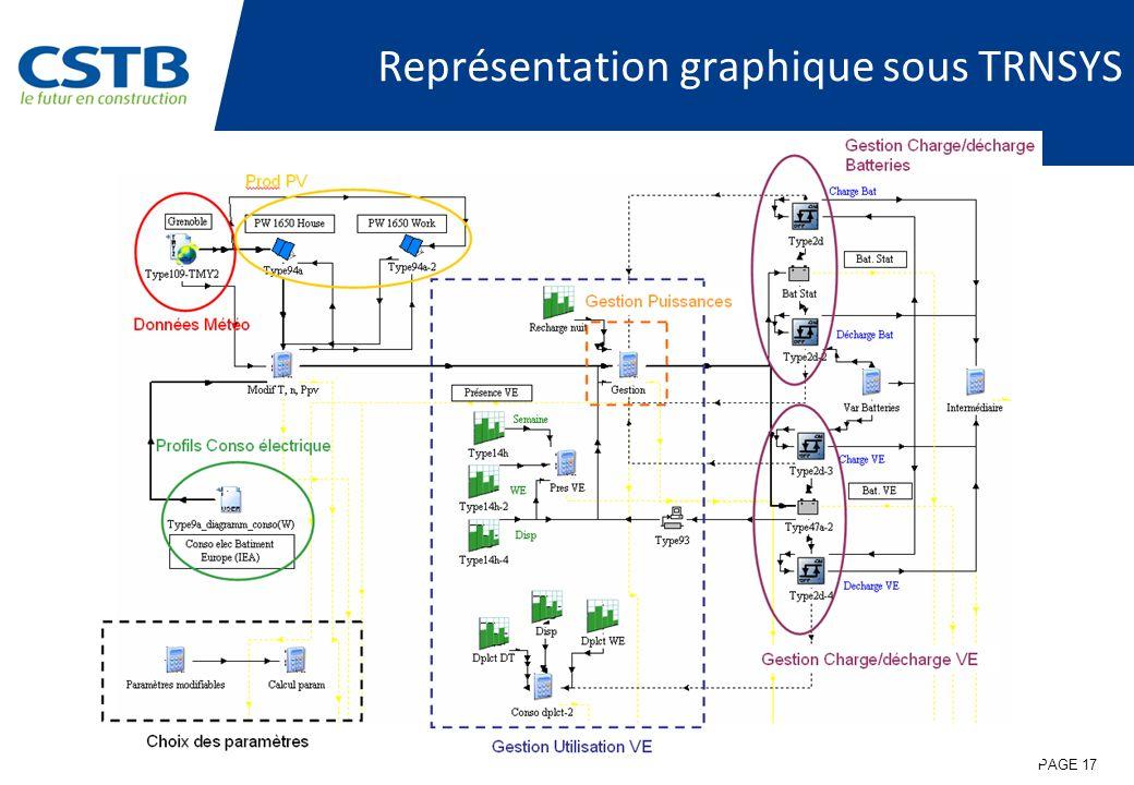 Représentation graphique sous TRNSYS