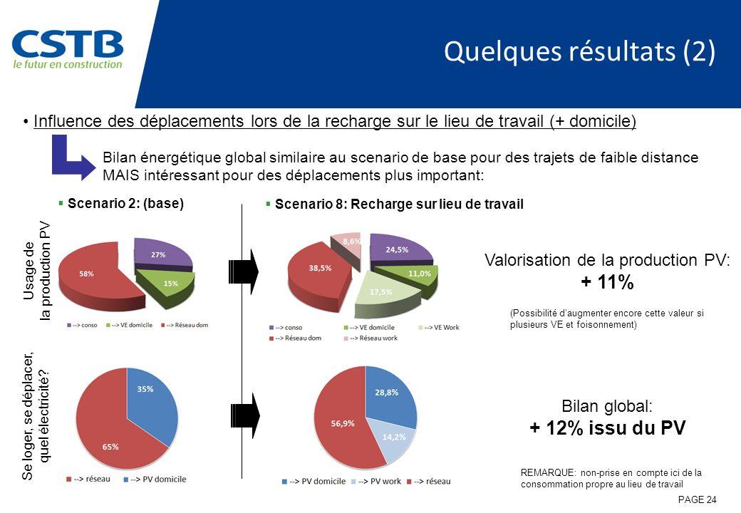 Quelques résultats (2) Influence des déplacements lors de la recharge sur le lieu de travail (+ domicile)