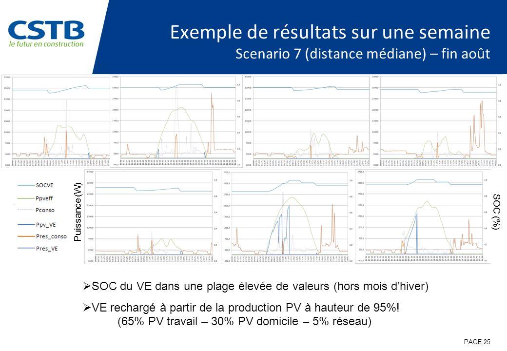 Exemple de résultats sur une semaine Scenario 7 (distance médiane) – fin août