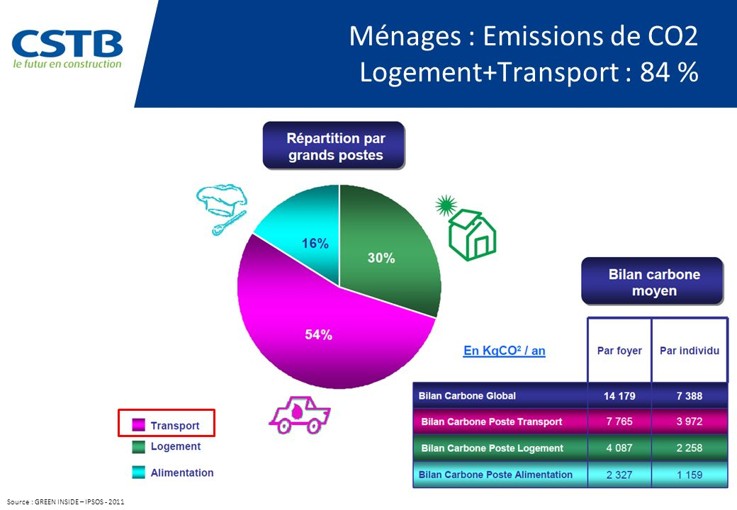 Ménages : Emissions de CO2 Logement+Transport : 84 %