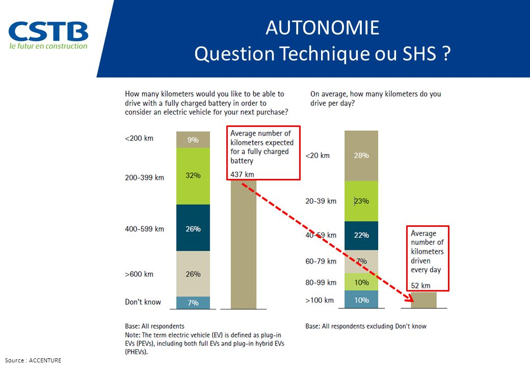 Question Technique ou SHS