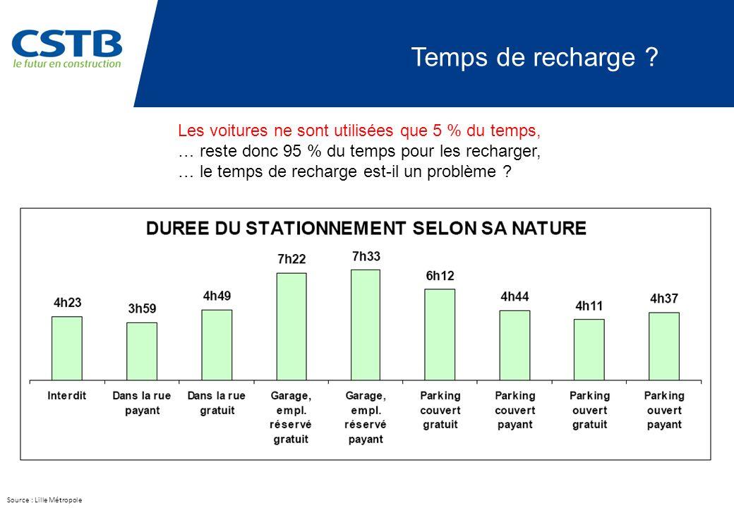 Temps de recharge Les voitures ne sont utilisées que 5 % du temps,
