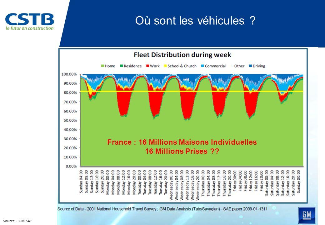 France : 16 Millions Maisons Individuelles