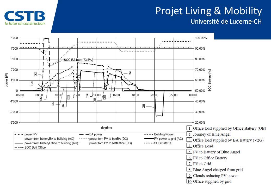 Projet Living & Mobility Université de Lucerne-CH