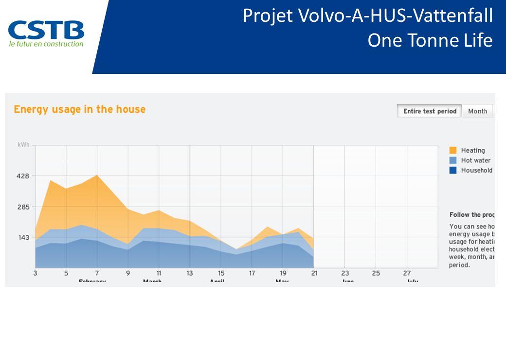 Projet Volvo-A-HUS-Vattenfall