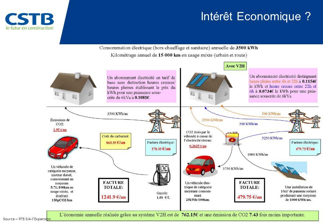 Intérêt Economique Source – RTE-SIA-l'Expansion