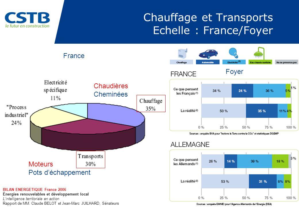 Chauffage et Transports Echelle : France/Foyer