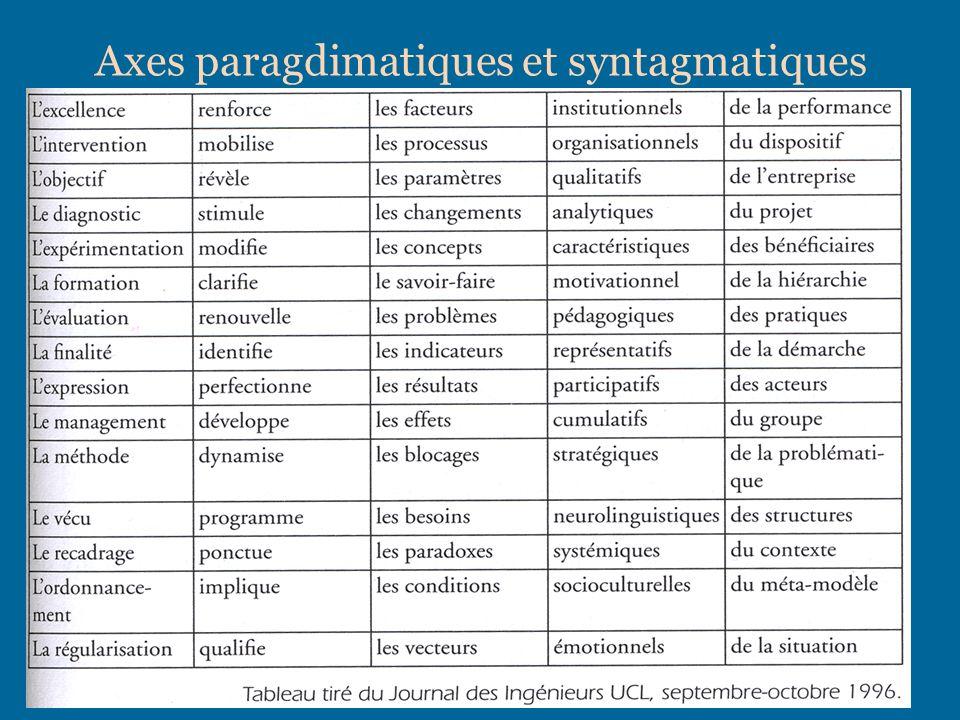 Axes paragdimatiques et syntagmatiques
