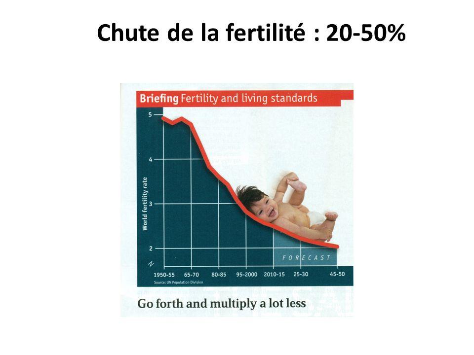 Chute de la fertilité : 20-50%