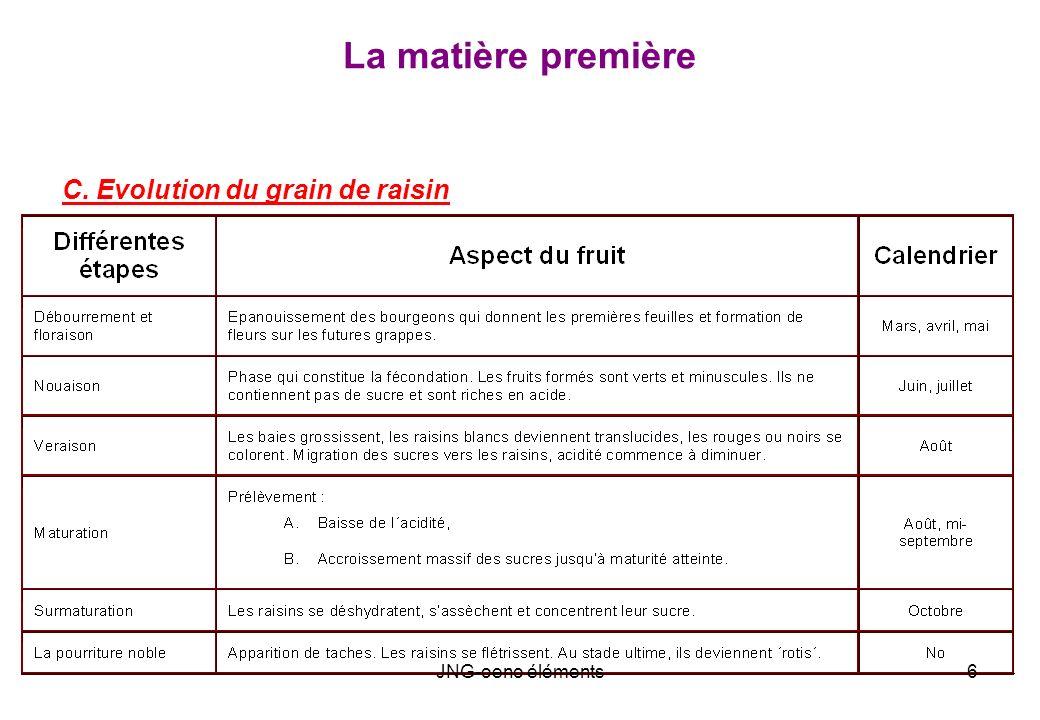 La matière première C. Evolution du grain de raisin JNG-oeno éléments