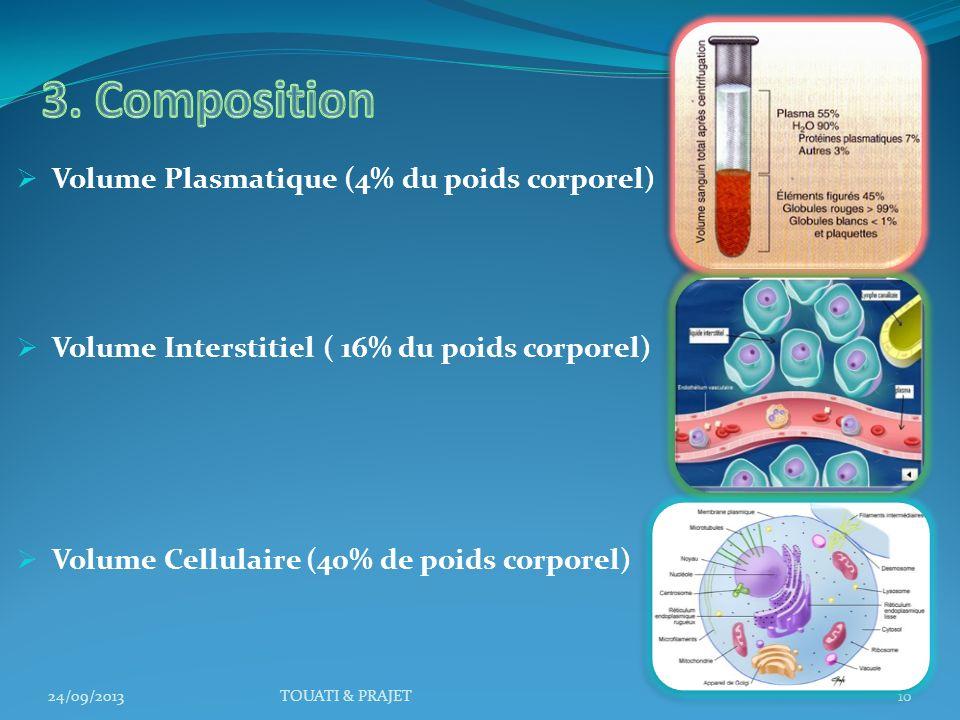 3. Composition Volume Plasmatique (4% du poids corporel)