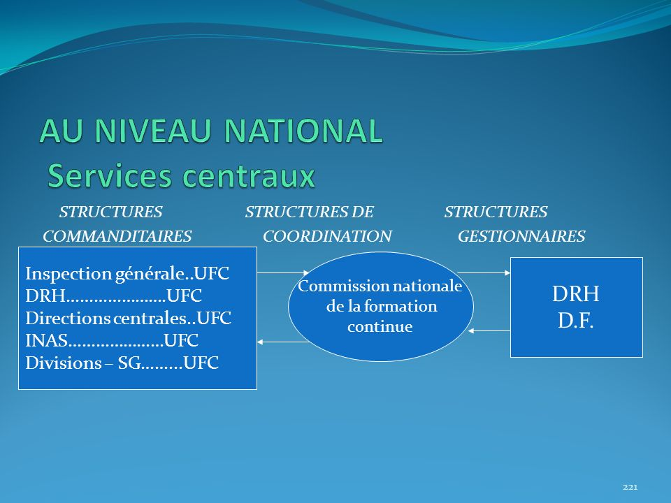 AU NIVEAU NATIONAL Services centraux