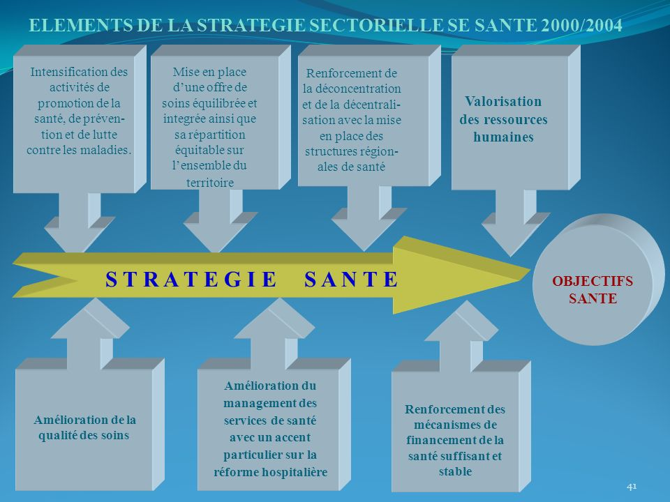 ELEMENTS DE LA STRATEGIE SECTORIELLE SE SANTE 2000/2004