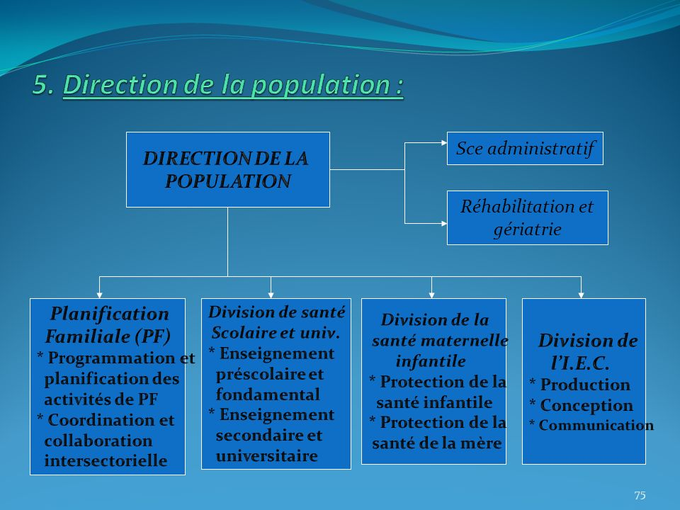 5. Direction de la population :