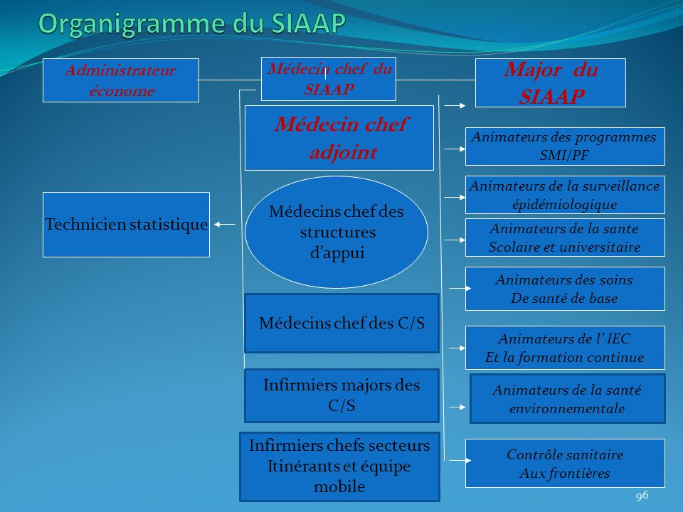 Organigramme du SIAAP Major du SIAAP Médecin chef adjoint